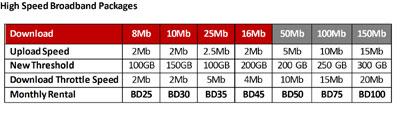 Batelco boosts fiber optic network in Bahrain