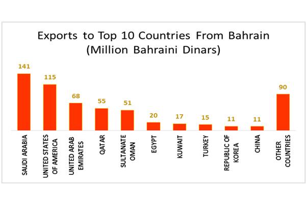 Bahrain Imports Hit $2.99bn; Exports 1.57bn