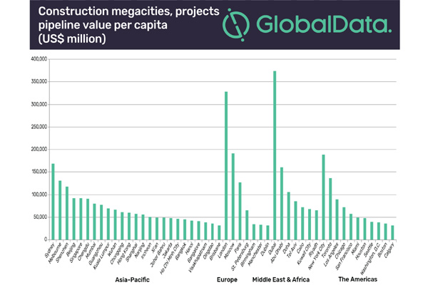 Gulf Construction Online - Dubai tops in construction projects among